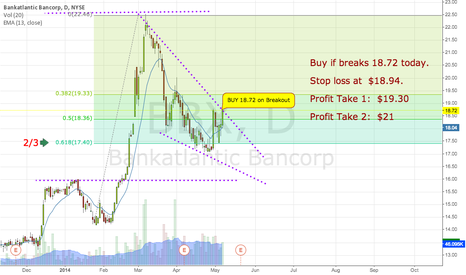 BBX: Buy on Breakout