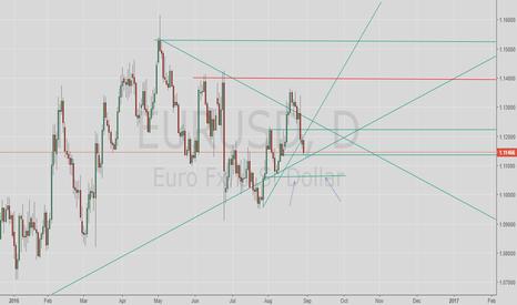 EURUSD: EurUsd still in short until 1,10687, if break up trendline.
