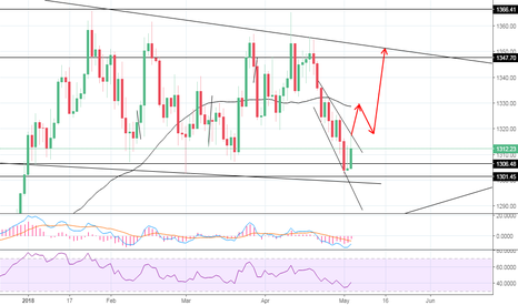 XAUUSD: Wait for the breakout. Potential long position