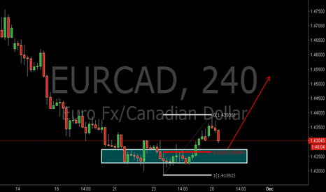 EURCAD: EURCAD:Buy at 0.618RET