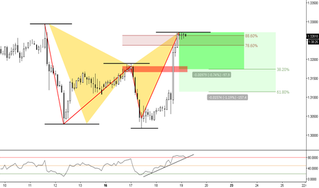 USDCAD: (2h) The 88 Bat Territory