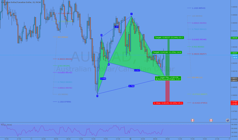AUDCAD: LONG Potential Cypher Formation @ ,