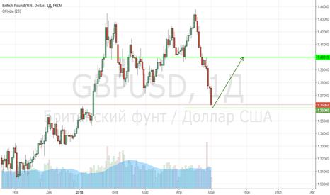 GBPUSD: Отложенный ордер Фунт