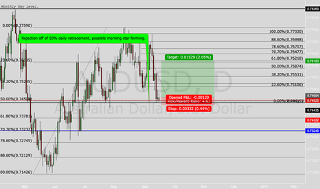 AUDUSD: AUDUSD daily may go long as USD news comes out.