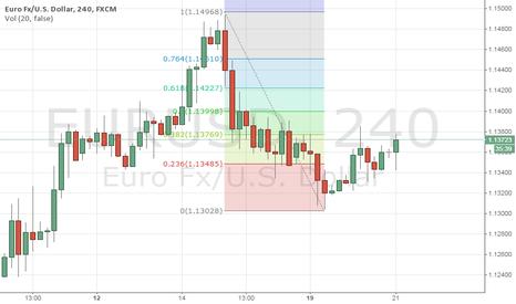 EURUSD: EURUSD: Short at 1.1400