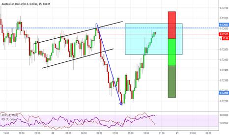 AUDUSD: AUDUSD trend continuation trade