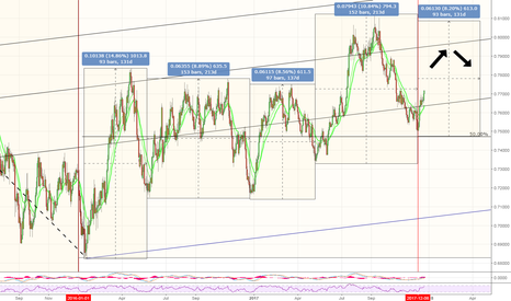 AUDUSD: Harmonic move. 93,153, 97, 153, what is next? Maybe 93 or 96!