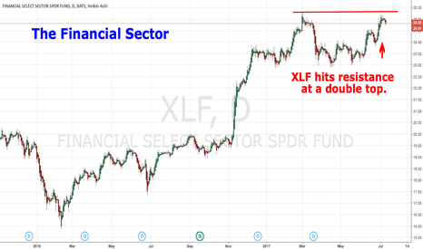 XLF: The Financial Sector