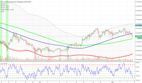 XZCUSD: XZC COIN - potentially oversold conditions on the 2 hour chart