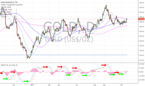 GOLD: Gold chart daily price over 200 MA and others with MACD turned u