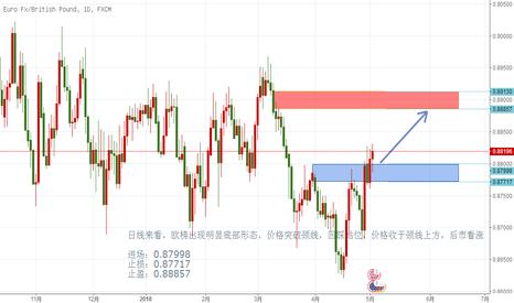 EURGBP: 日线来看,欧榜出现明显底部形态,价格突破颈线,回踩站位,价格收于颈线上方,后市看涨
