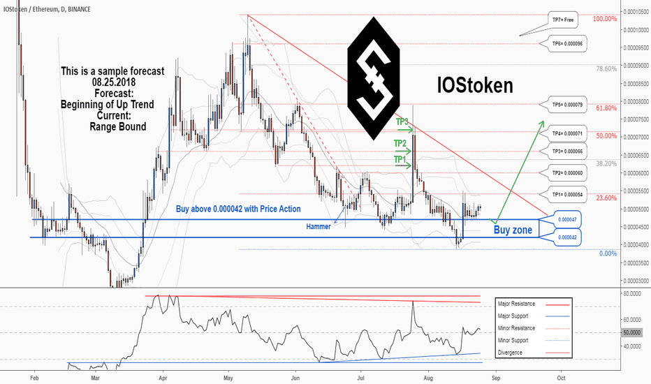 IOSTETH: There is a possibility for the beginning of an uptrend in WTCETH
