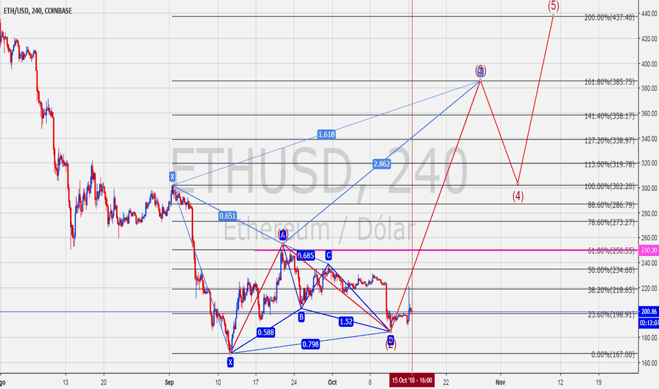 ETHUSD: posible 3er wave forming the crab pattern
