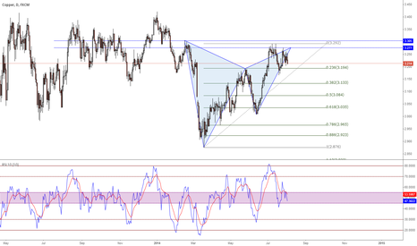 COPPER: #Cooper, #bearish #gartley