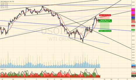 USOIL: Broadening bottom in oil