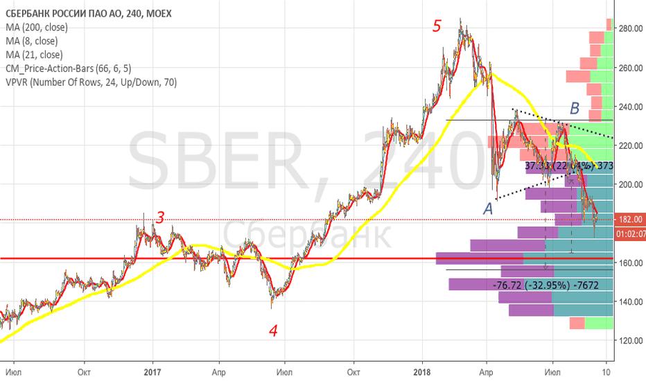 SBER: Цели сбербанка