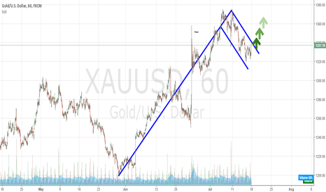 XAUUSD: Ascending flag on Gold