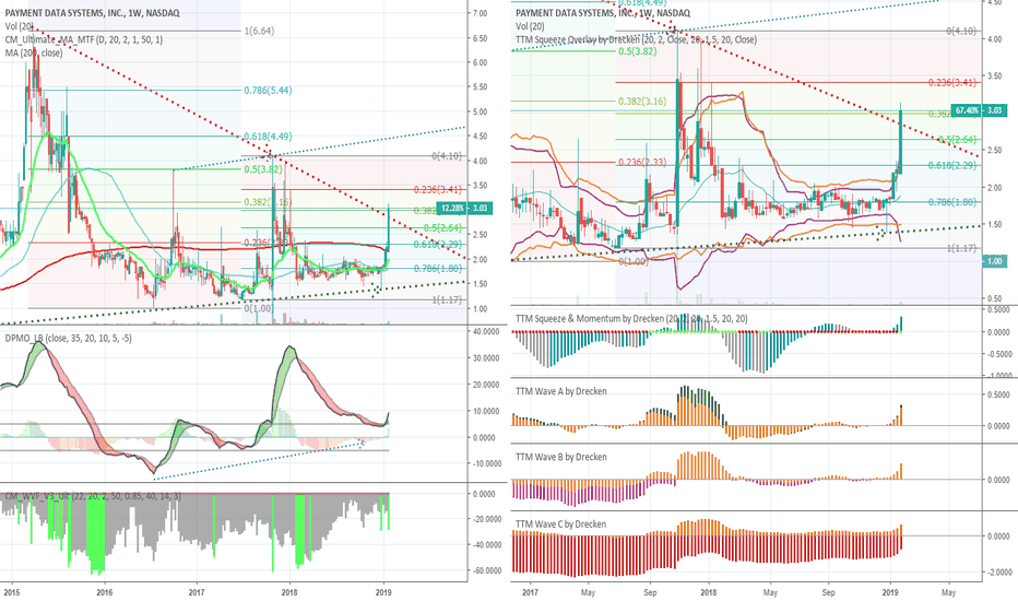 PYDS: Update - 1W Chart Squeeze Release