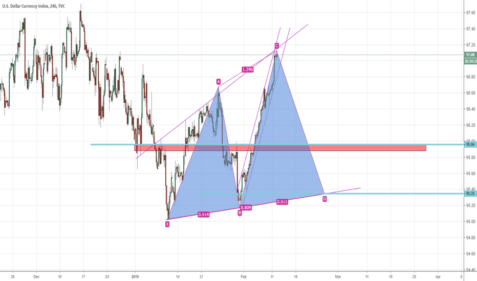 DXY: DXY, M240, in chart