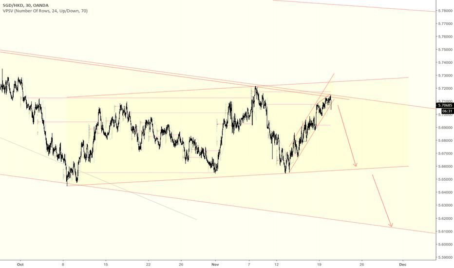 SGDHKD: SGDHKD bull trend is over?