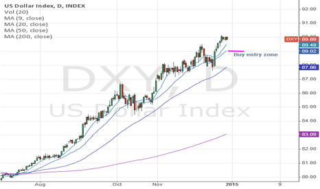 DXY: US DOLLAR INDEX (DXY): Looks for potential pullback to 89.0 area