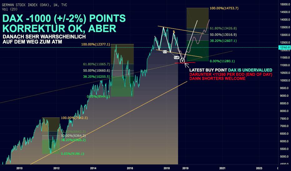DEU30: DAX STABIL, KEINE PANIK -1000 points ok, aber dann: ATM!