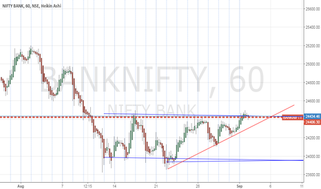 BANKNIFTY: Long - Positional