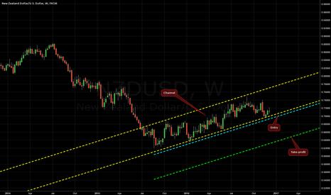 NZDUSD: Ascending Channel on NZD/USD @ W1