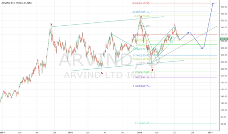 ARVIND: Arvind possible path ahead
