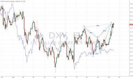 DXY: DXYは墜落か?