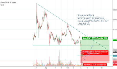 ETHBTC: Posible movimiento del eth?