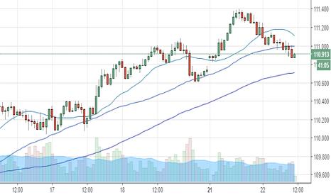 USDJPY: USD/JPY 上昇トレンド終盤か?