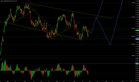 EURCAD: EUR/CAD Will the daily uptrend resume its course?