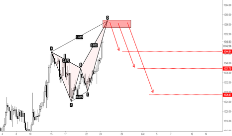 XAUUSD: XAUUSD - bearish crab