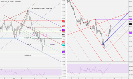 CL1!: Crude: Waiting