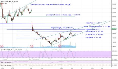NTNX: Updated NTNX chart - broke thru 19.44 & 20.89 resis, testing 22!