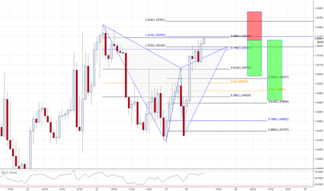 GBPUSD: GBPUSD / 1HR / GARTLEY PATTERN