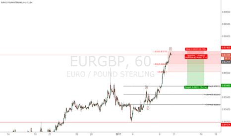 EURGBP: EURGBP short very littlel stop loss .
