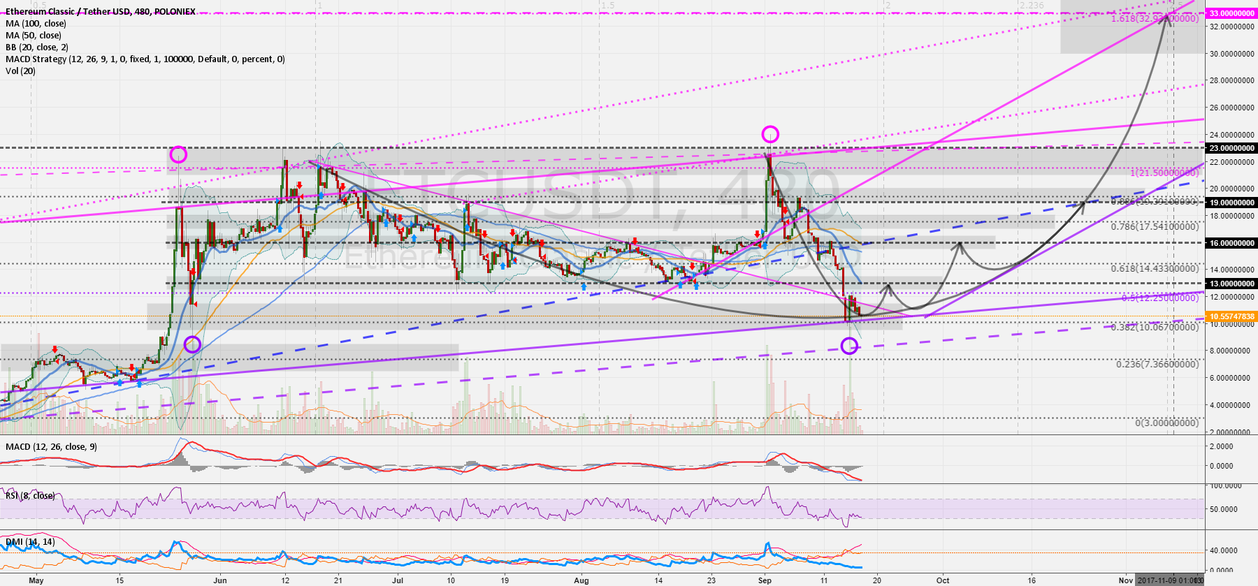 ETCUSD 8h: ETC so much potential! 13 > 16 > 19 > 22 > 33 USD