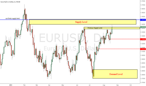 EURUSD: Pierced to the next Supply Level