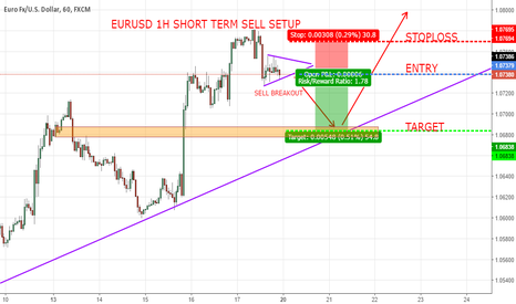 EURUSD: EURUSD SHORT TERM SELL