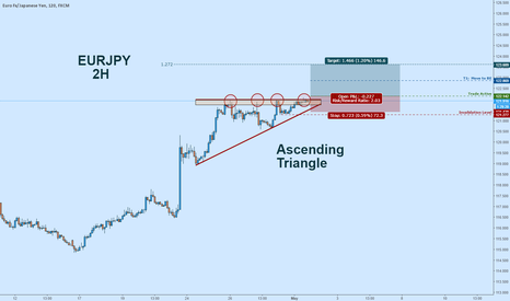 EURJPY: EURJPY Long:  Ascending Triangle - Potential Breakout