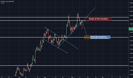EURUSD: EU breaks upward trendline, could head lower