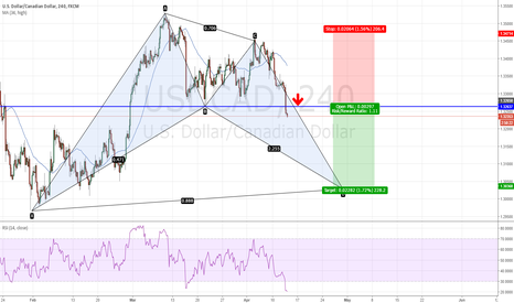 USDCAD: USDCAD - BAMM breakout trade to 1.3035