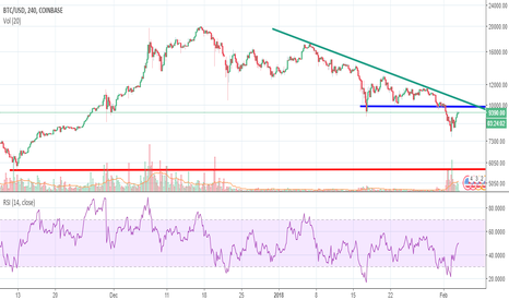 BTCUSD: BIG SHORT NOT ENDED - The bears are pulling back to 10k level