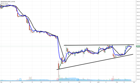 MCK: $MCK recovery play with breakout pending
