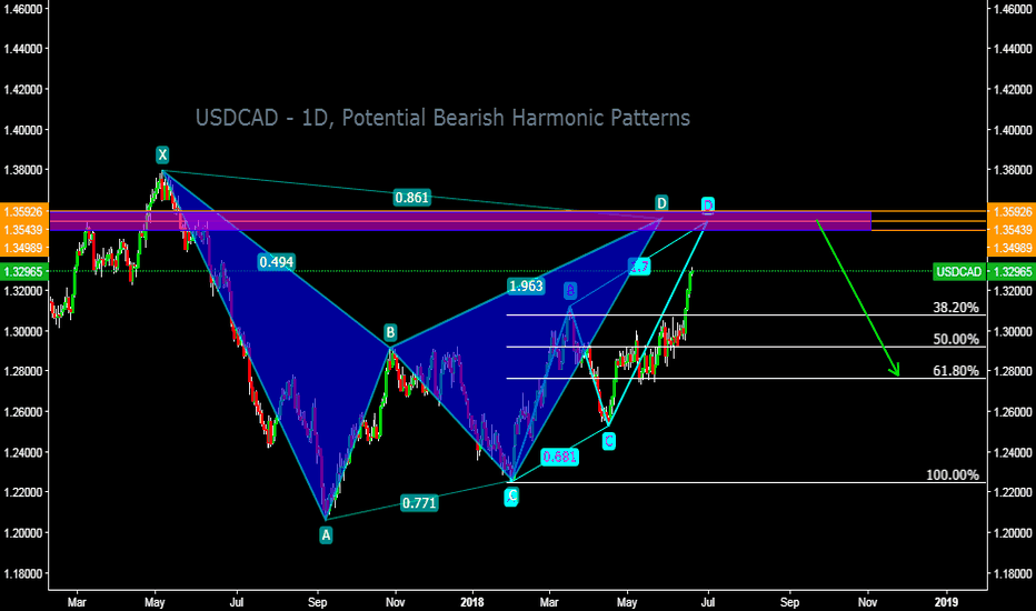 USDCAD: USDCAD - 1D, Potential Bearish Harmonic Patterns