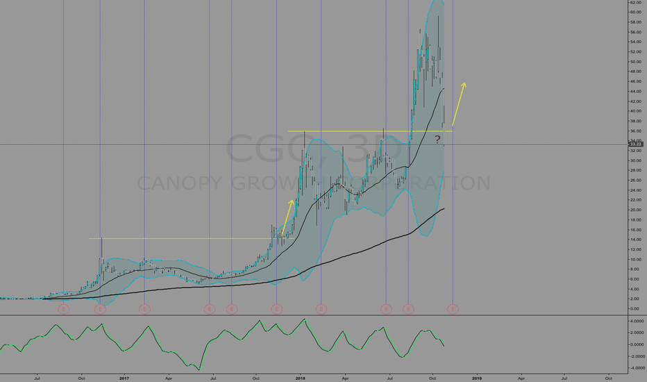 CGC: CGC Buyers Here?