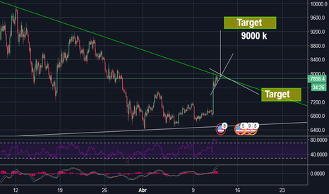 BTCUSD: Next posible move on BTC