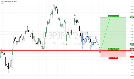 GBPJPY: GBP/JPY Ending Correction